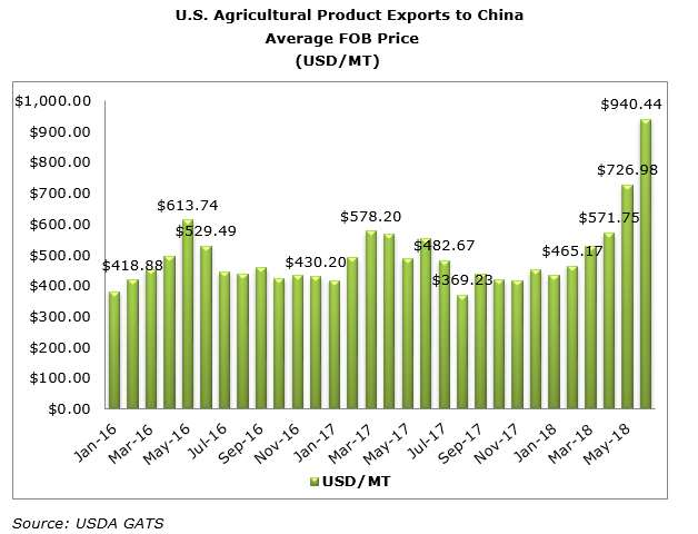 Tariff impacts - China - WPI Ag Perspectives.jpg