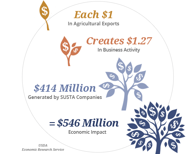 Agricultural exports account for $546 million in economic impact